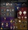 Quién es quién en GAME OF THRONES (JUEGO DE TRONOS)